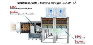 Funktion_lavamatic